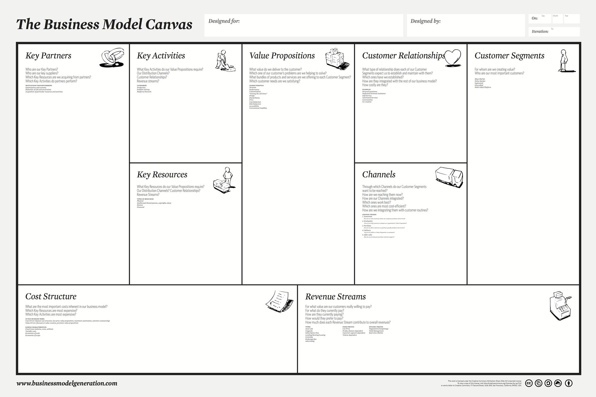 Модель Алекса ОстервальдерА - Business Model Canvas